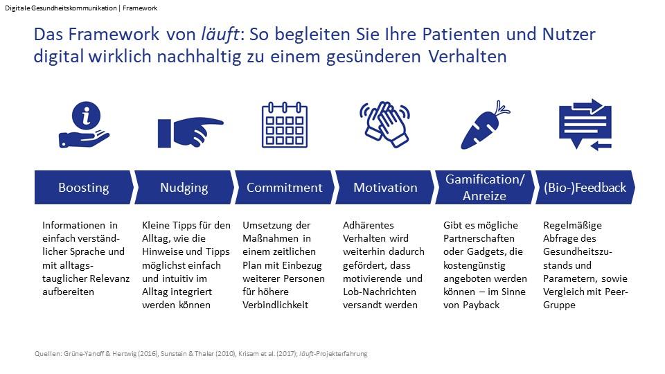 Nudging Digitale Gesundheitskommunikation_läuft