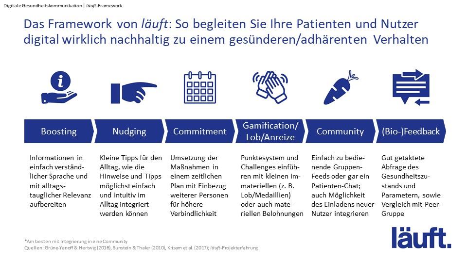 BI-Framework_Digitale Gesundheitskommunikation_läuft