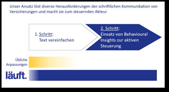 schriftliche_kommunikation_läuft