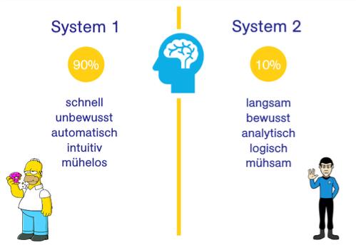 Entscheidungspsychologie - System 1 und 2